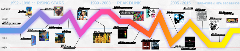 Blink 182 timeline with pics