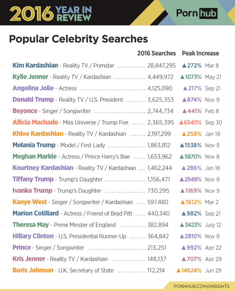 porn search kanye trump prince Donald Trump, Kanye West, and Prince among the most popular porn searches in 2016