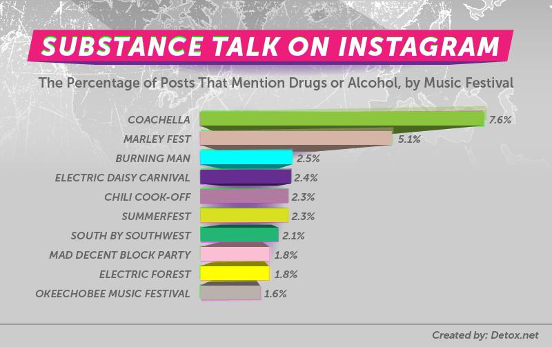 02 festival substances substance v3 Social media data reveals the preferred drug at each of Americas major music festivals