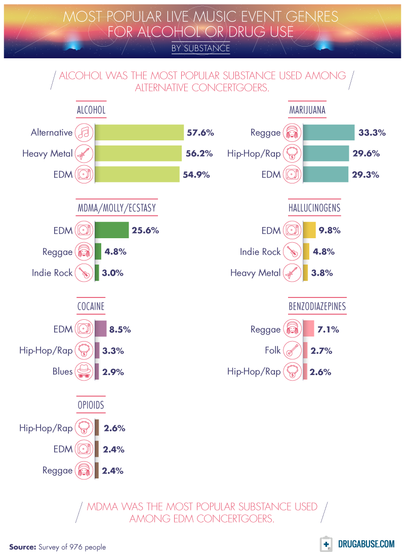 most popular live music event genres for alcohol or drug use by substance date survey