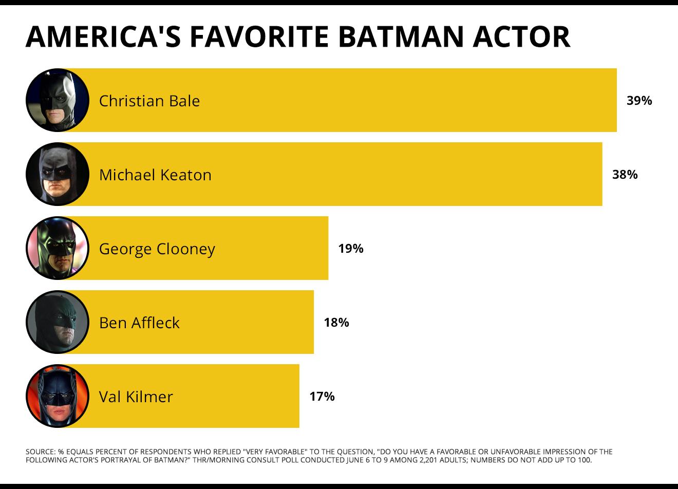 America's Favorite Batman