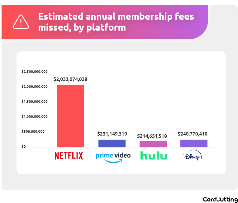 cord cutting graph 2 44 Million Americans Share Passwords to Video Streaming Services: Survey