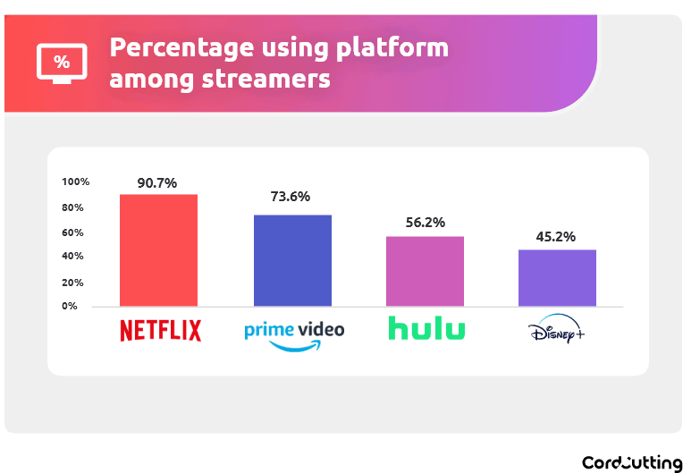 cord cutting graph 5 44 Million Americans Share Passwords to Video Streaming Services: Survey