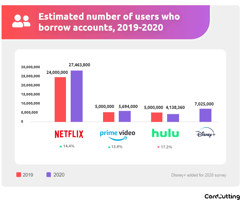 cordcutting graph 1 44 Million Americans Share Passwords to Video Streaming Services: Survey